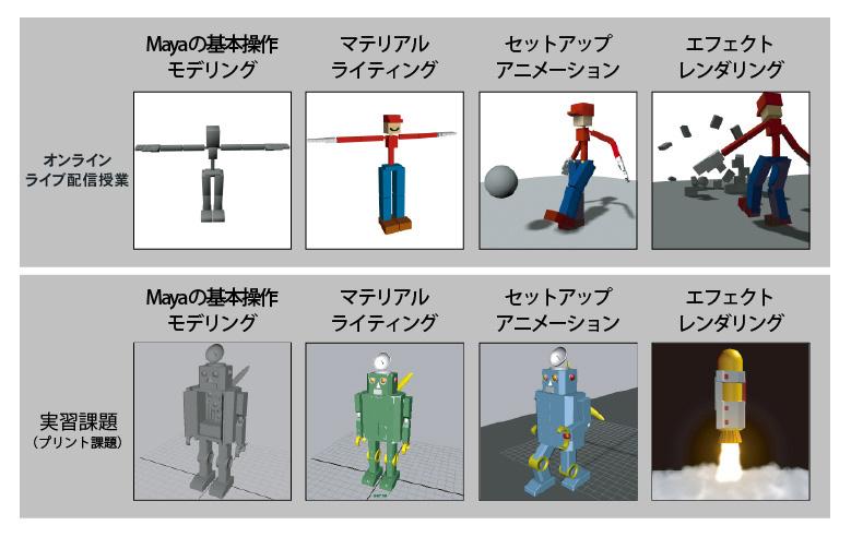 3DCGオンラインコース・カリキュラム101